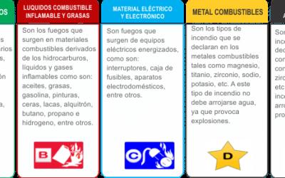 Clases de extintores y como se clasifican
